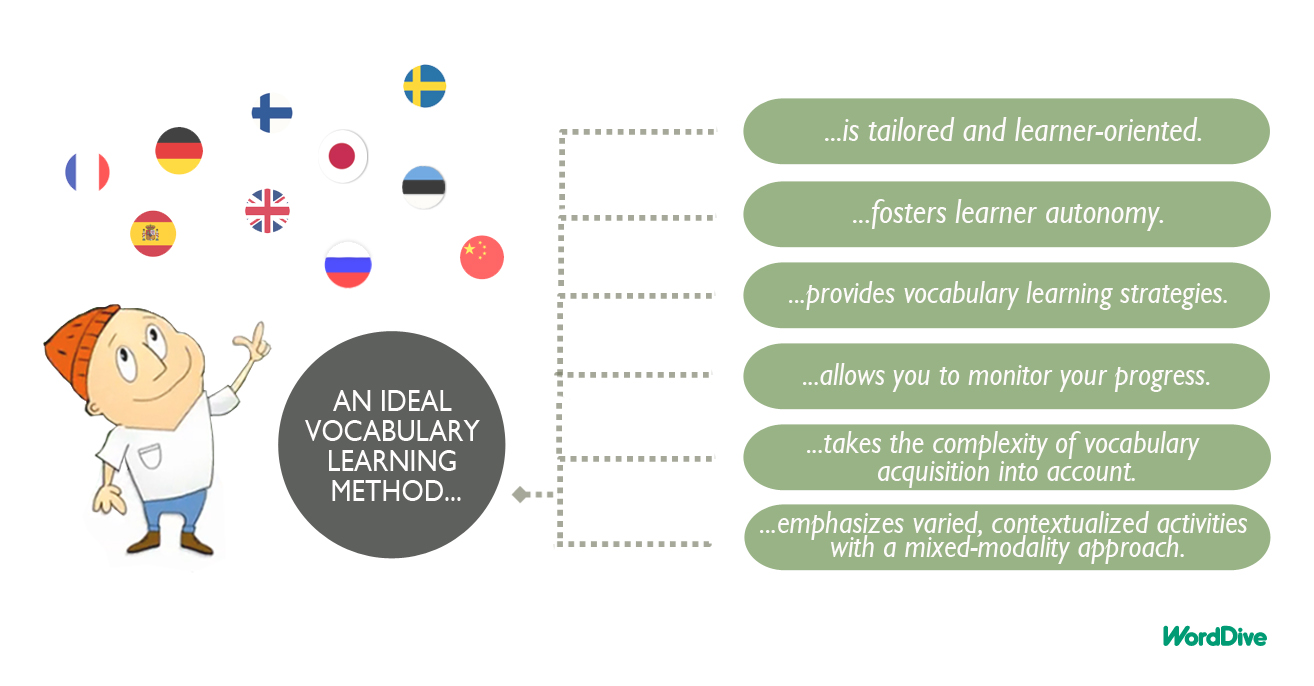 Six Characteristics For An Ideal Vocabulary Learning Method Dive
