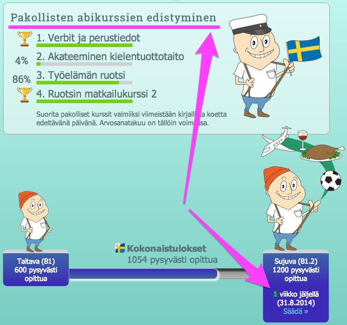 Ruotsin pakollisten kurssien edistyminen