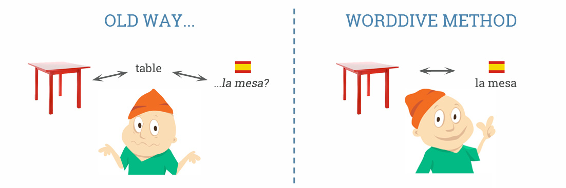 WordDive Method