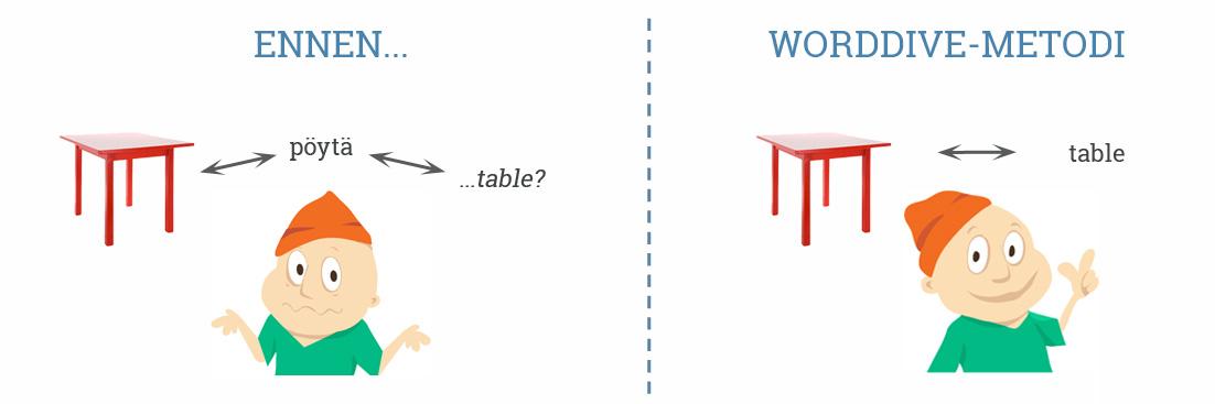WordDive-metodi